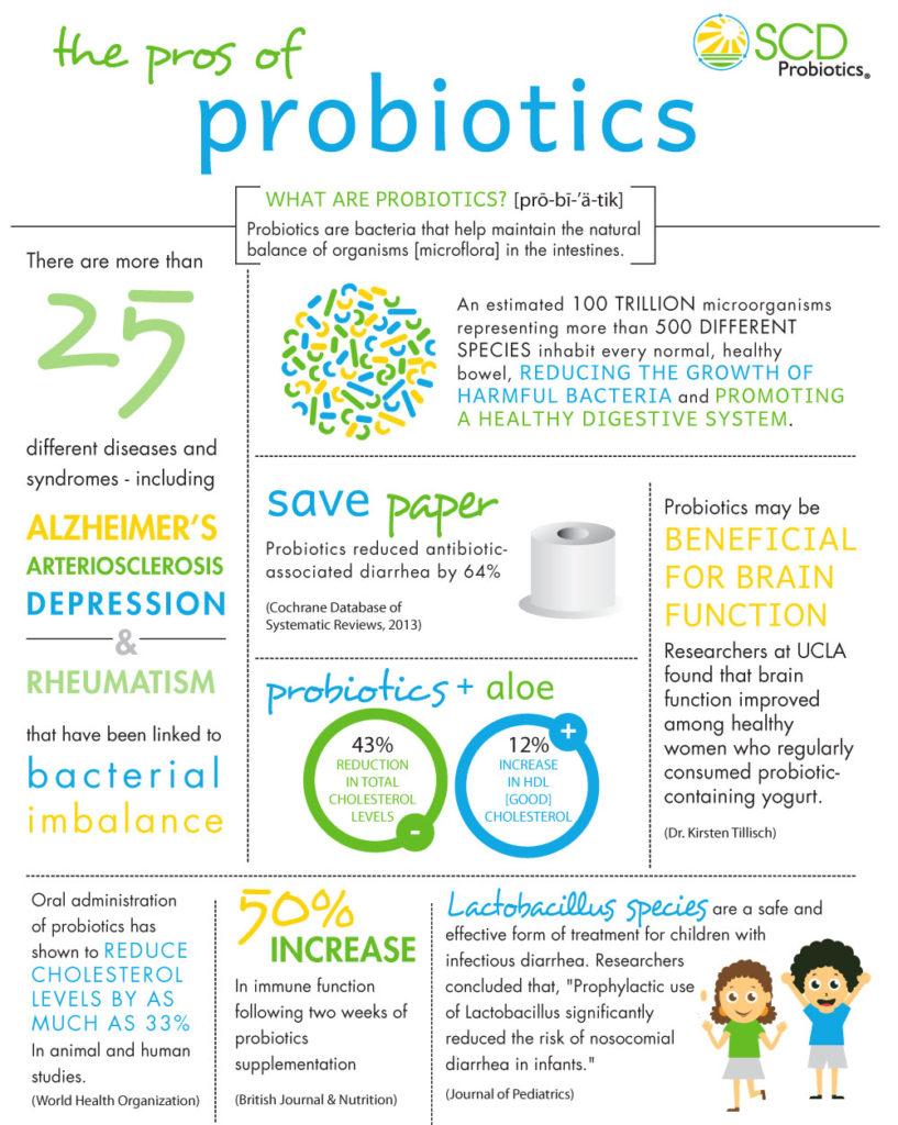 Actimel probiotic benefits study